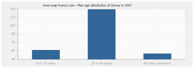 Men age distribution of Devay in 2007