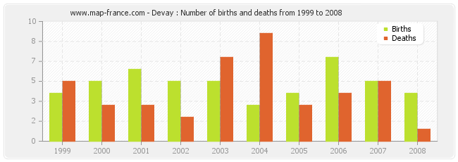 Devay : Number of births and deaths from 1999 to 2008