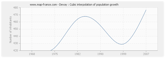 Devay : Cubic interpolation of population growth