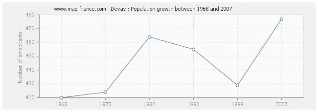 Population Devay