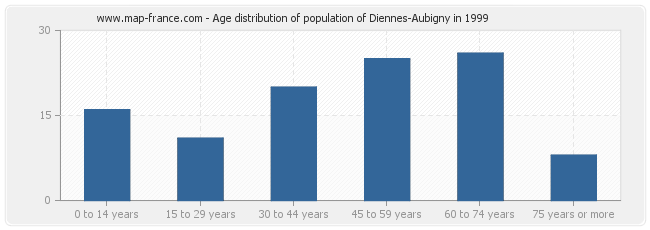 Age distribution of population of Diennes-Aubigny in 1999