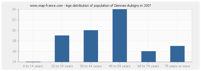 Age distribution of population of Diennes-Aubigny in 2007