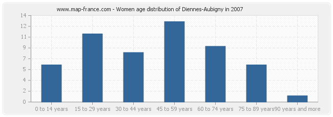 Women age distribution of Diennes-Aubigny in 2007