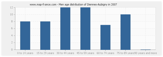 Men age distribution of Diennes-Aubigny in 2007
