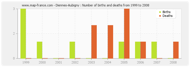 Diennes-Aubigny : Number of births and deaths from 1999 to 2008