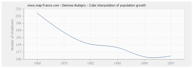 Diennes-Aubigny : Cubic interpolation of population growth