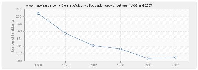 Population Diennes-Aubigny