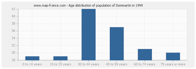 Age distribution of population of Dommartin in 1999