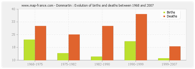 Dommartin : Evolution of births and deaths between 1968 and 2007