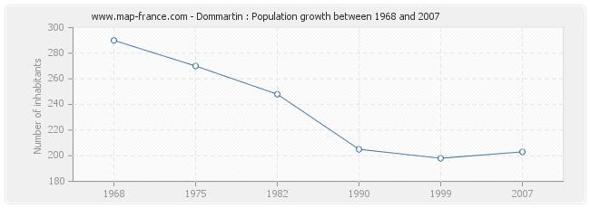 Population Dommartin