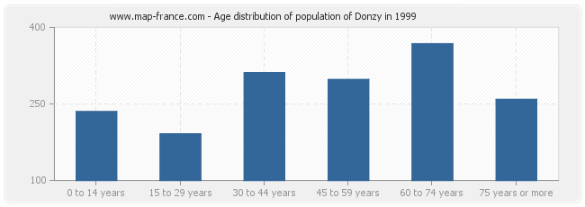 Age distribution of population of Donzy in 1999