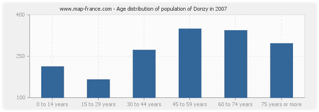 Age distribution of population of Donzy in 2007