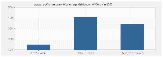 Women age distribution of Donzy in 2007