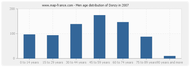 Men age distribution of Donzy in 2007