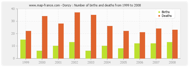 Donzy : Number of births and deaths from 1999 to 2008