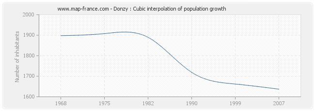 Donzy : Cubic interpolation of population growth