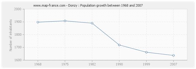 Population Donzy