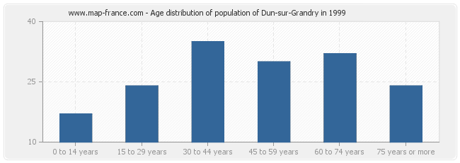 Age distribution of population of Dun-sur-Grandry in 1999