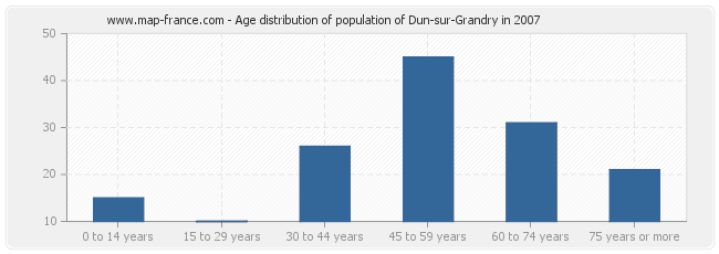 Age distribution of population of Dun-sur-Grandry in 2007