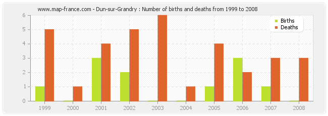 Dun-sur-Grandry : Number of births and deaths from 1999 to 2008