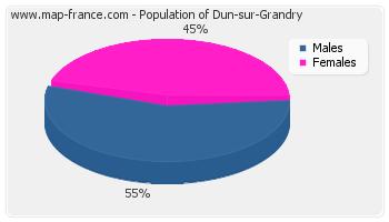 Sex distribution of population of Dun-sur-Grandry in 2007