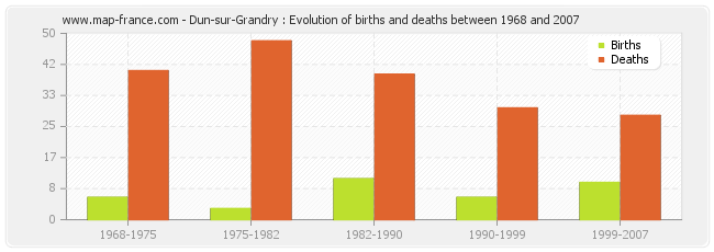 Dun-sur-Grandry : Evolution of births and deaths between 1968 and 2007