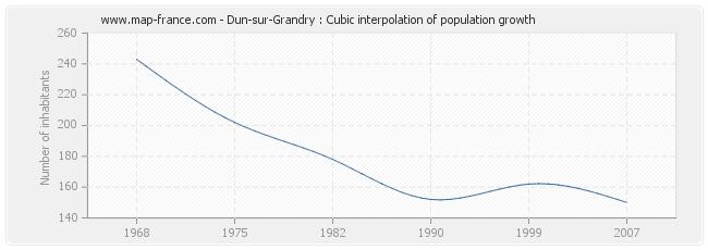 Dun-sur-Grandry : Cubic interpolation of population growth