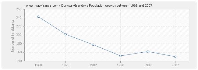 Population Dun-sur-Grandry