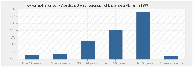 Age distribution of population of Entrains-sur-Nohain in 1999