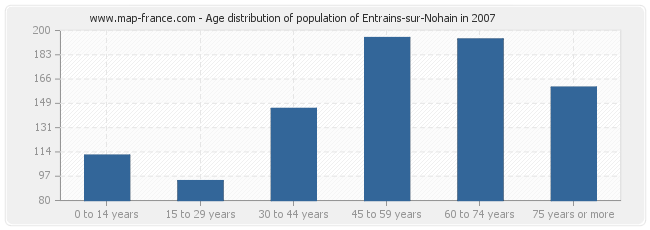 Age distribution of population of Entrains-sur-Nohain in 2007