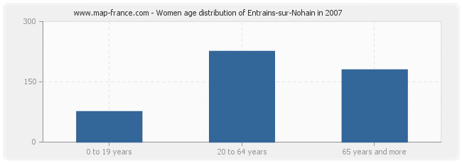 Women age distribution of Entrains-sur-Nohain in 2007