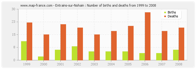 Entrains-sur-Nohain : Number of births and deaths from 1999 to 2008