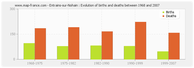 Entrains-sur-Nohain : Evolution of births and deaths between 1968 and 2007