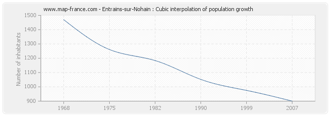 Entrains-sur-Nohain : Cubic interpolation of population growth