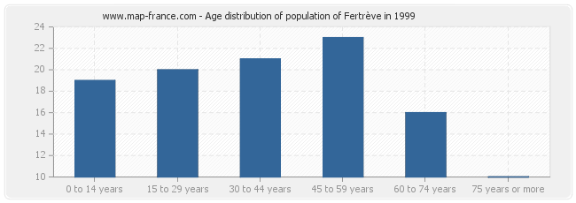 Age distribution of population of Fertrève in 1999