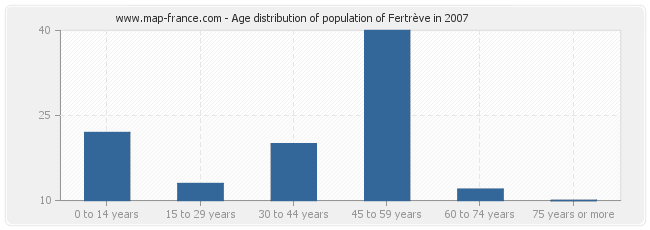 Age distribution of population of Fertrève in 2007
