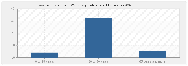 Women age distribution of Fertrève in 2007
