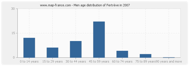 Men age distribution of Fertrève in 2007