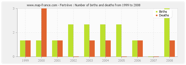 Fertrève : Number of births and deaths from 1999 to 2008
