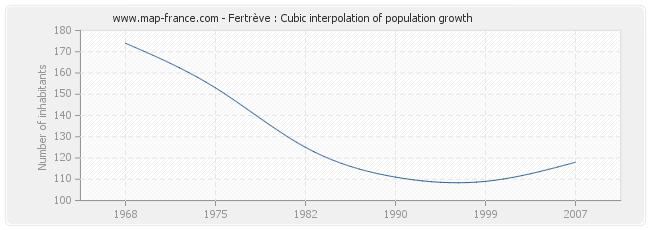 Fertrève : Cubic interpolation of population growth