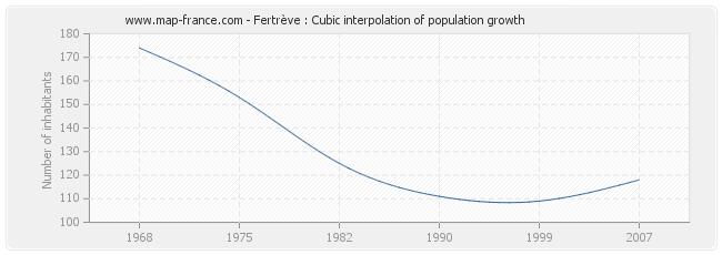 Fertrève : Cubic interpolation of population growth