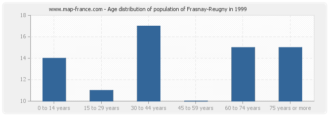 Age distribution of population of Frasnay-Reugny in 1999