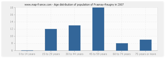 Age distribution of population of Frasnay-Reugny in 2007