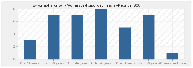 Women age distribution of Frasnay-Reugny in 2007