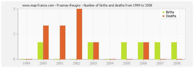 Frasnay-Reugny : Number of births and deaths from 1999 to 2008