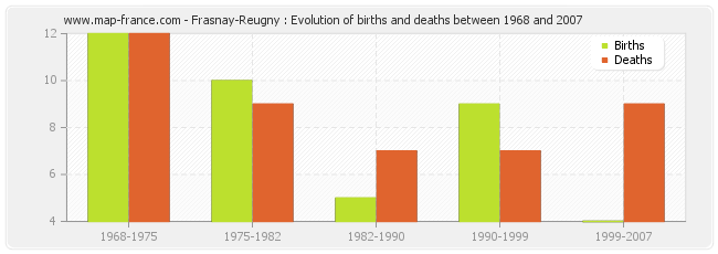 Frasnay-Reugny : Evolution of births and deaths between 1968 and 2007