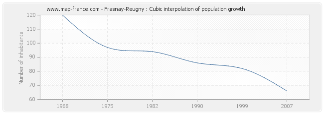 Frasnay-Reugny : Cubic interpolation of population growth