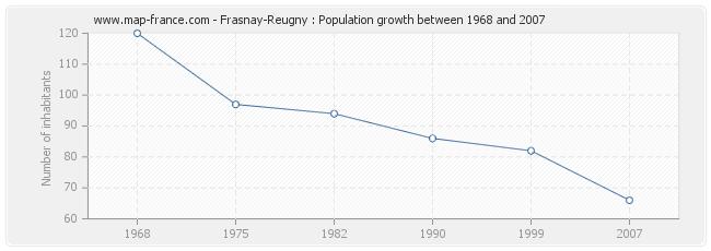 Population Frasnay-Reugny