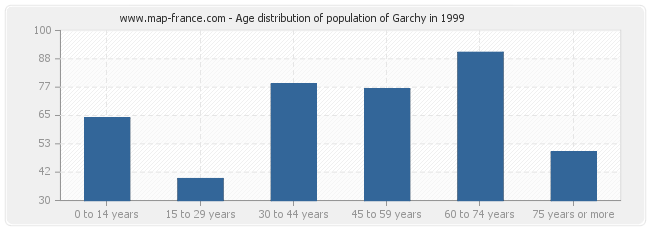 Age distribution of population of Garchy in 1999
