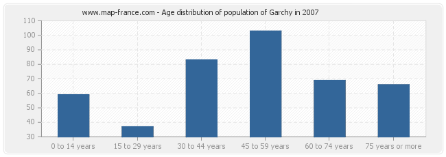 Age distribution of population of Garchy in 2007
